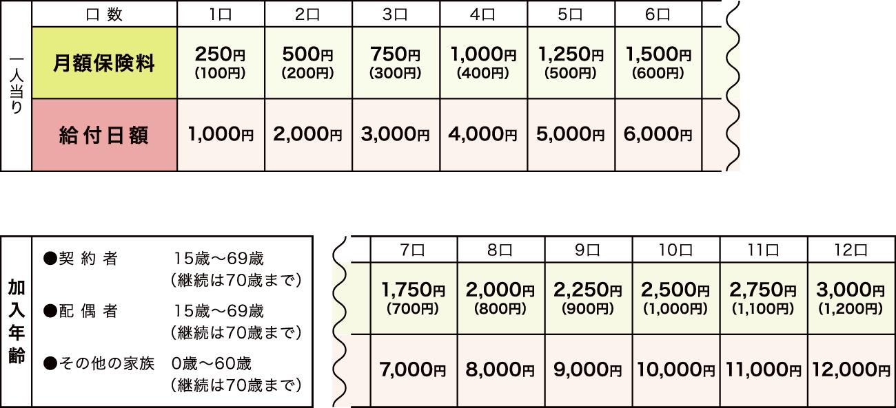 基本契約保険料表(加入口数 1口~12口)