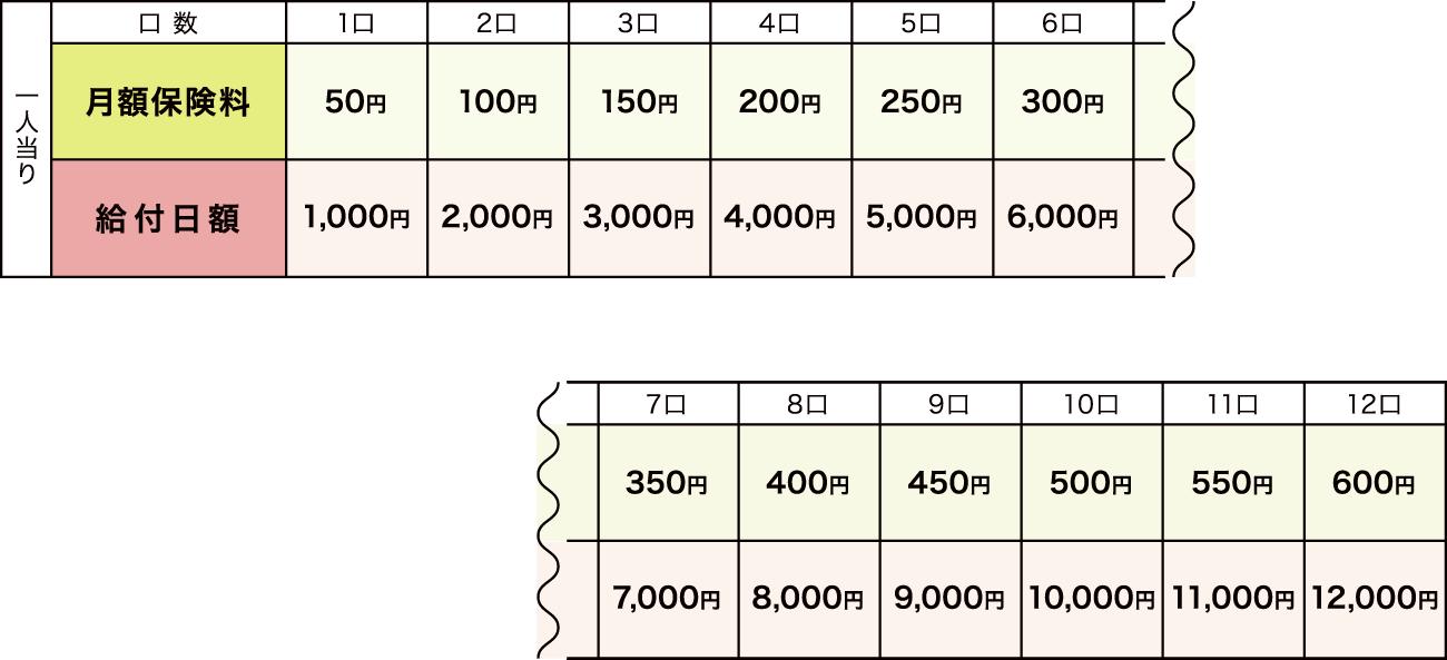 災害割増契約保険料表(加入口数 1口~12口)