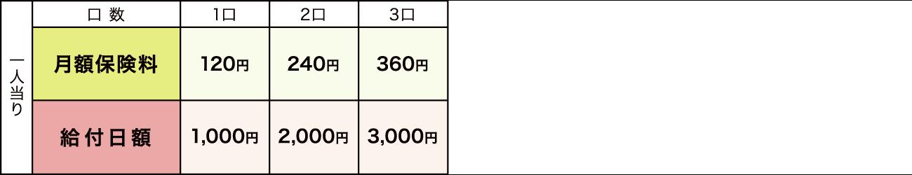 通院契約保険料表(加入口数 1口~3口)